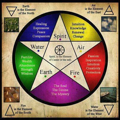 The Symbolic Meaning Of The Pentagram And Pentacle Magickal Winds